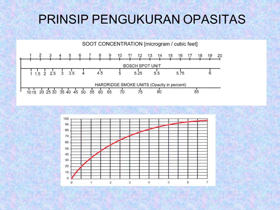PRINSIP PENGUKURAN OPASITAS