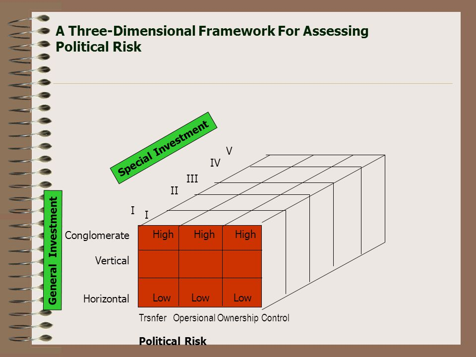 A Three-Dimensional Framework For Assessing Political Risk