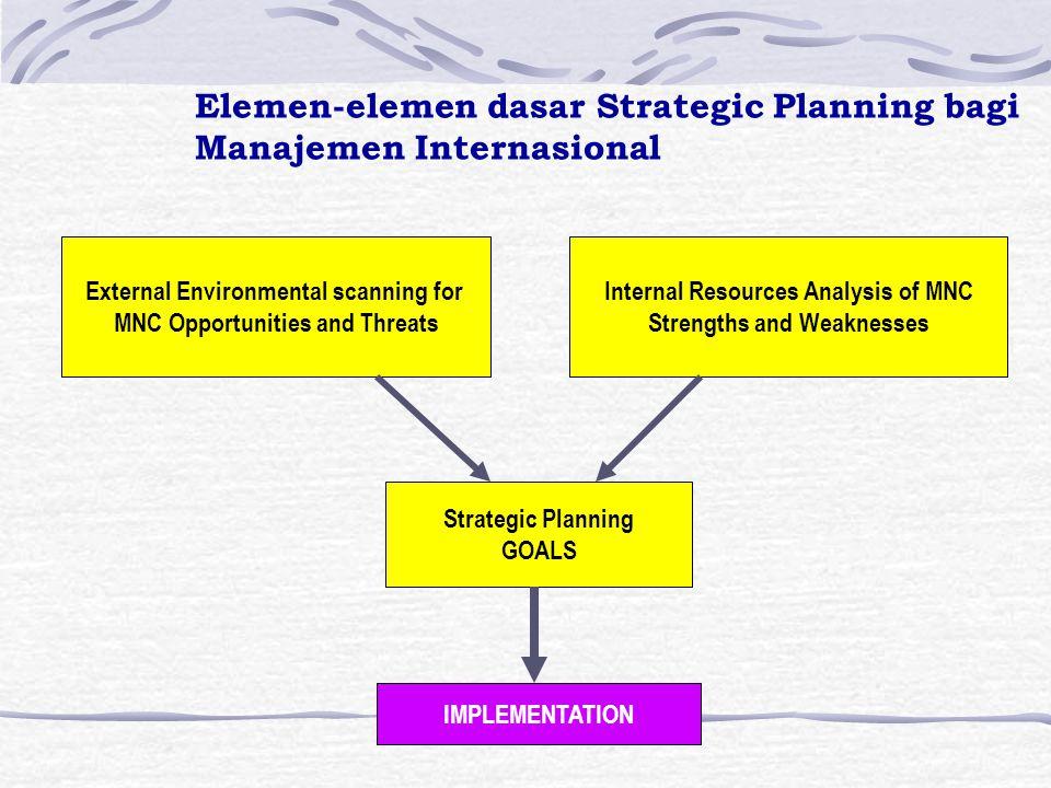 Elemen-elemen dasar Strategic Planning bagi Manajemen Internasional