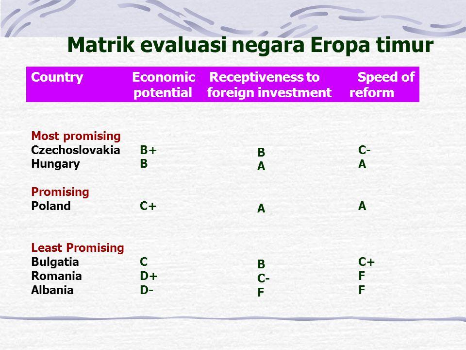 Matrik evaluasi negara Eropa timur