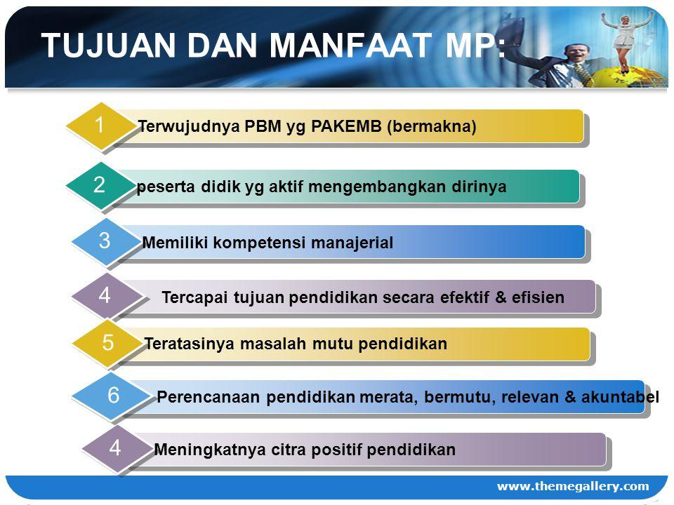TUJUAN DAN MANFAAT MP: Terwujudnya PBM yg PAKEMB (bermakna) 1. peserta didik yg aktif mengembangkan dirinya.