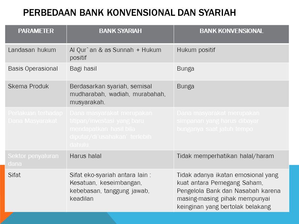 PERBEDAAN BANK KONVENSIONAL DAN SYARIAH