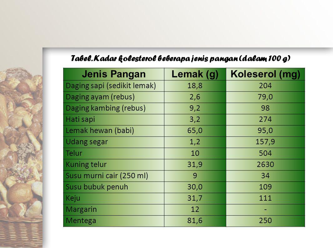 Jenis Pangan Lemak (g) Koleserol (mg)