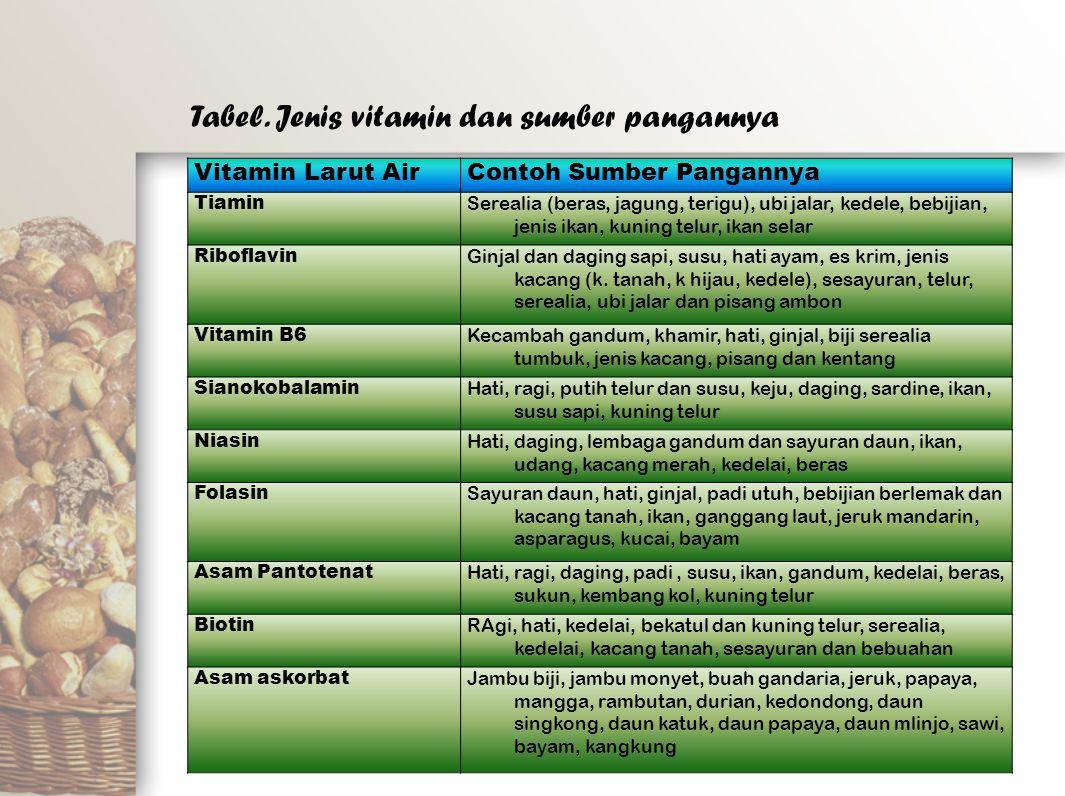 Tabel. Jenis vitamin dan sumber pangannya