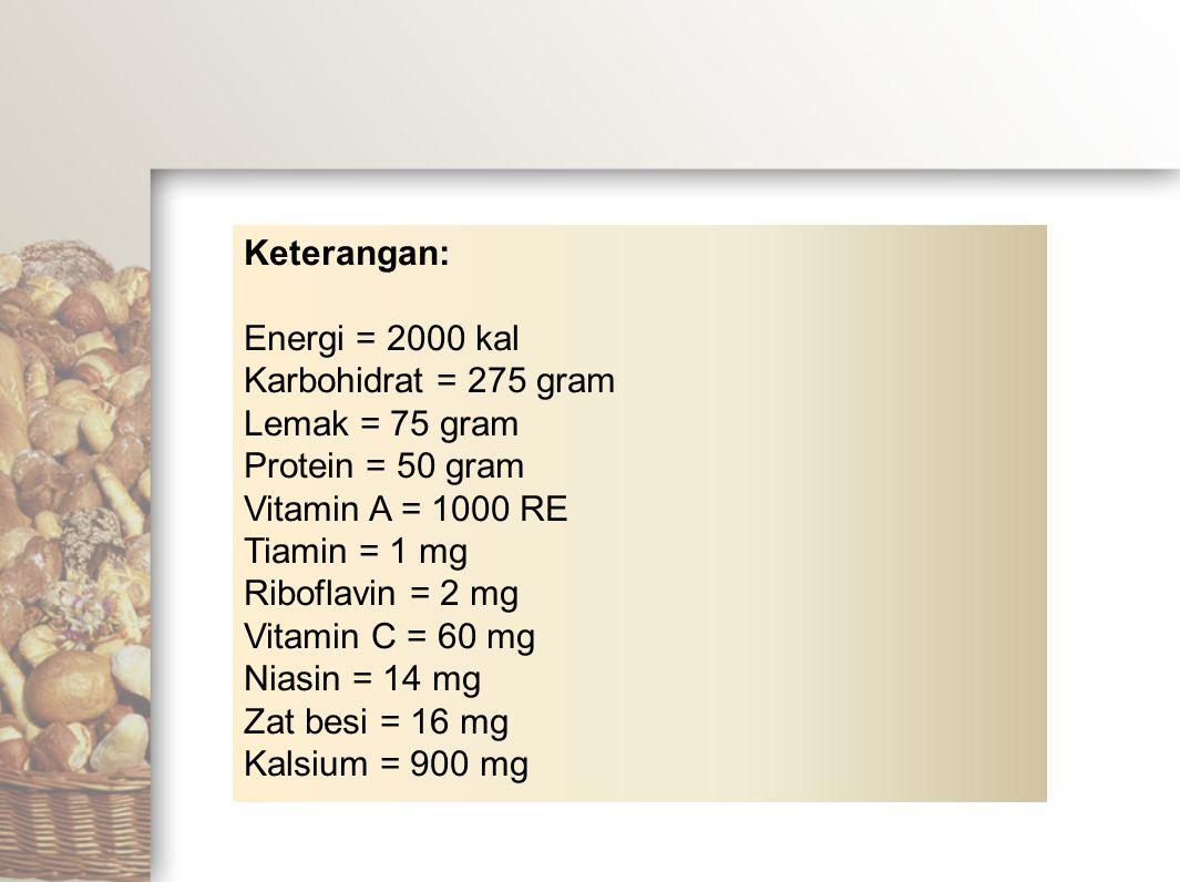 Keterangan: Energi = 2000 kal. Karbohidrat = 275 gram. Lemak = 75 gram. Protein = 50 gram. Vitamin A = 1000 RE.