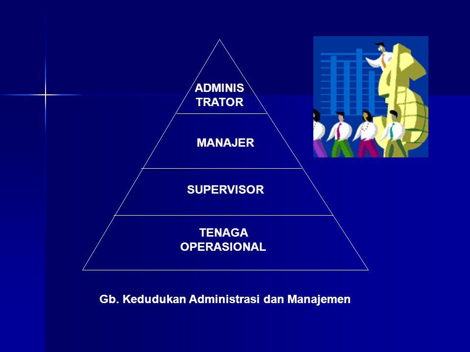 Gb. Kedudukan Administrasi dan Manajemen