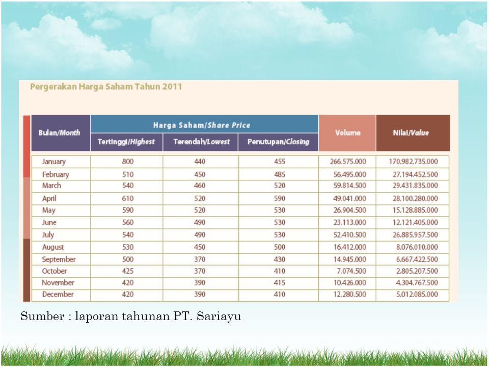 Sumber : laporan tahunan PT. Sariayu