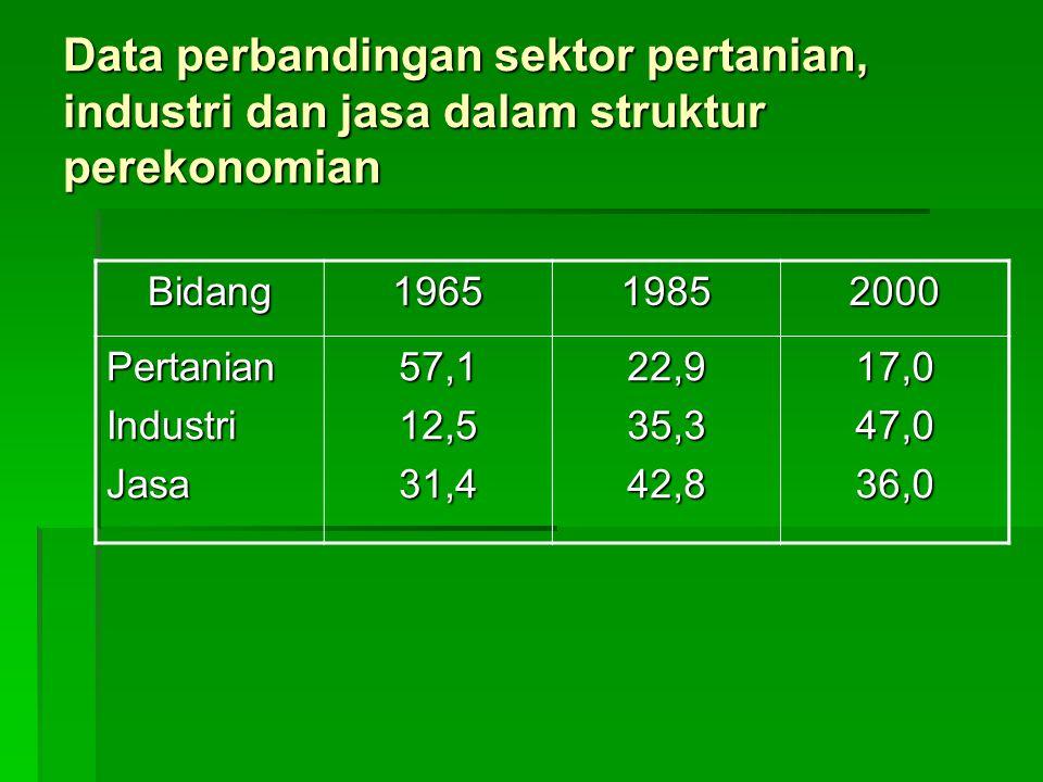 Data perbandingan sektor pertanian, industri dan jasa dalam struktur perekonomian