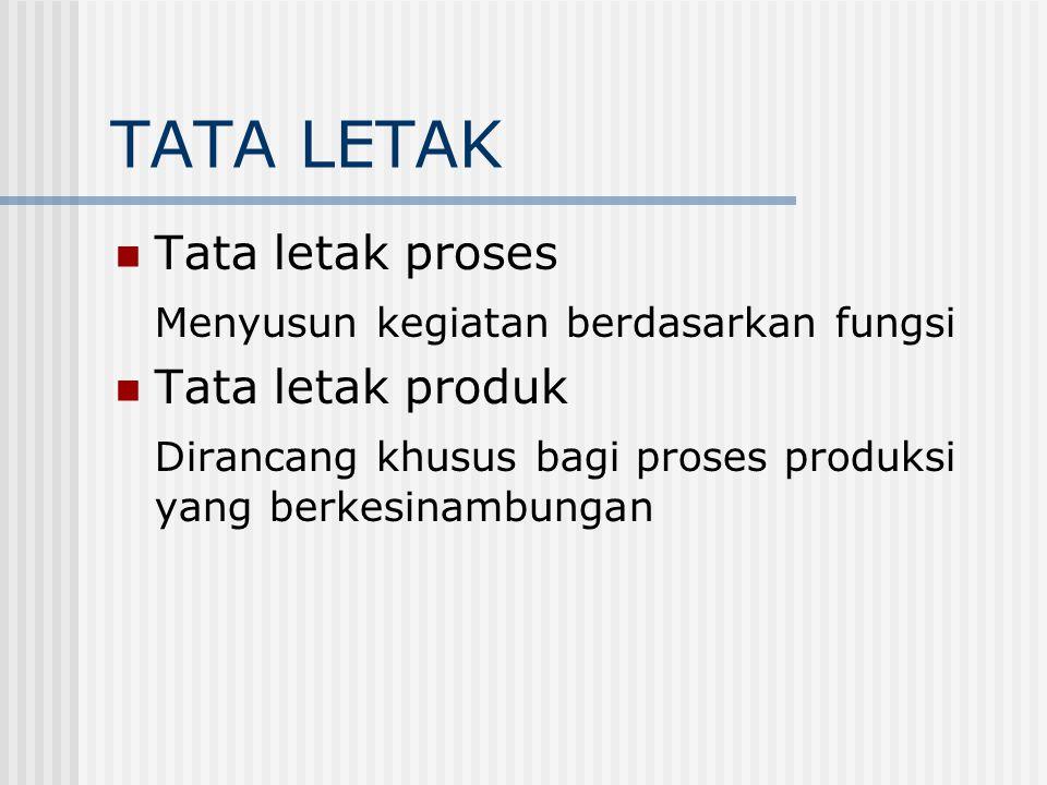TATA LETAK Tata letak proses Menyusun kegiatan berdasarkan fungsi