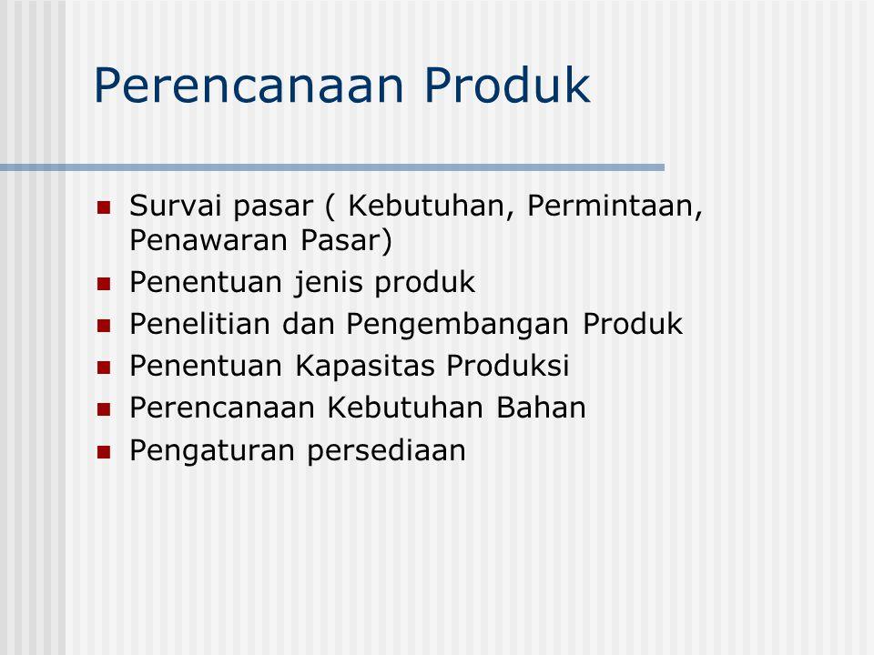 Perencanaan Produk Survai pasar ( Kebutuhan, Permintaan, Penawaran Pasar) Penentuan jenis produk. Penelitian dan Pengembangan Produk.