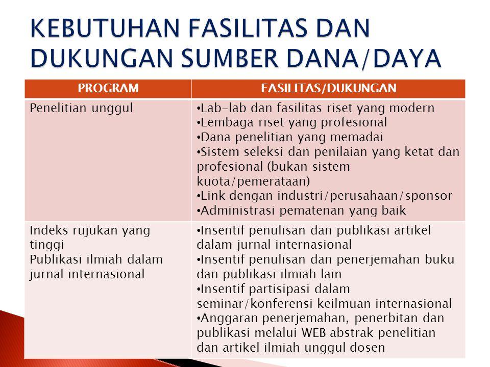 KEBUTUHAN FASILITAS DAN DUKUNGAN SUMBER DANA/DAYA