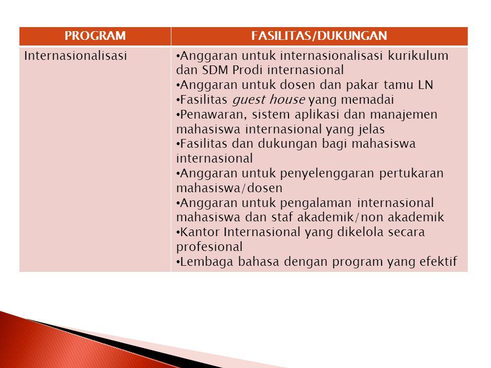 PROGRAM FASILITAS/DUKUNGAN. Internasionalisasi. Anggaran untuk internasionalisasi kurikulum dan SDM Prodi internasional.