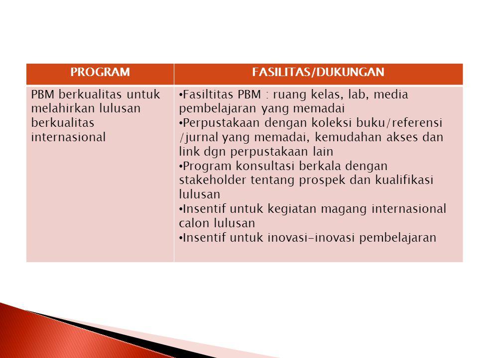 PROGRAM FASILITAS/DUKUNGAN. PBM berkualitas untuk melahirkan lulusan berkualitas internasional.