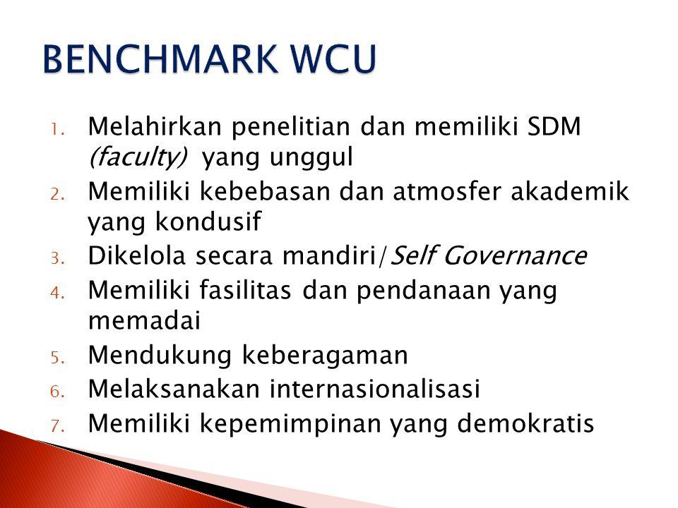 BENCHMARK WCU Melahirkan penelitian dan memiliki SDM (faculty) yang unggul. Memiliki kebebasan dan atmosfer akademik yang kondusif.
