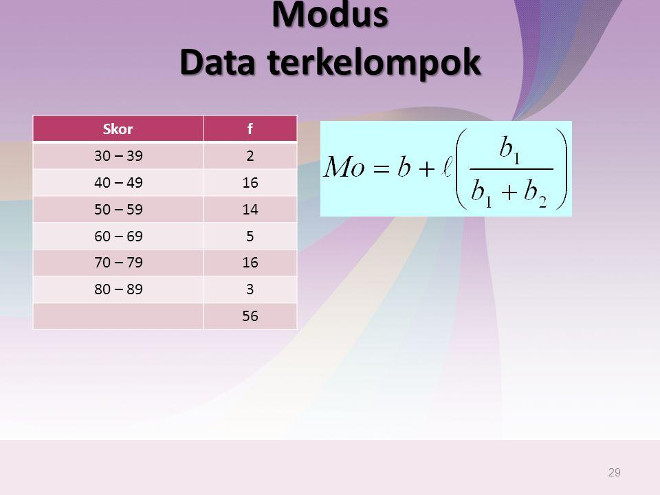 Modus Data terkelompok