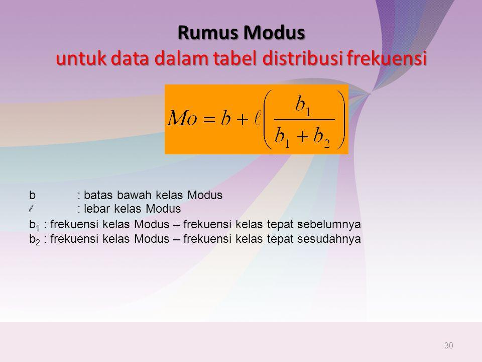 Rumus Modus untuk data dalam tabel distribusi frekuensi