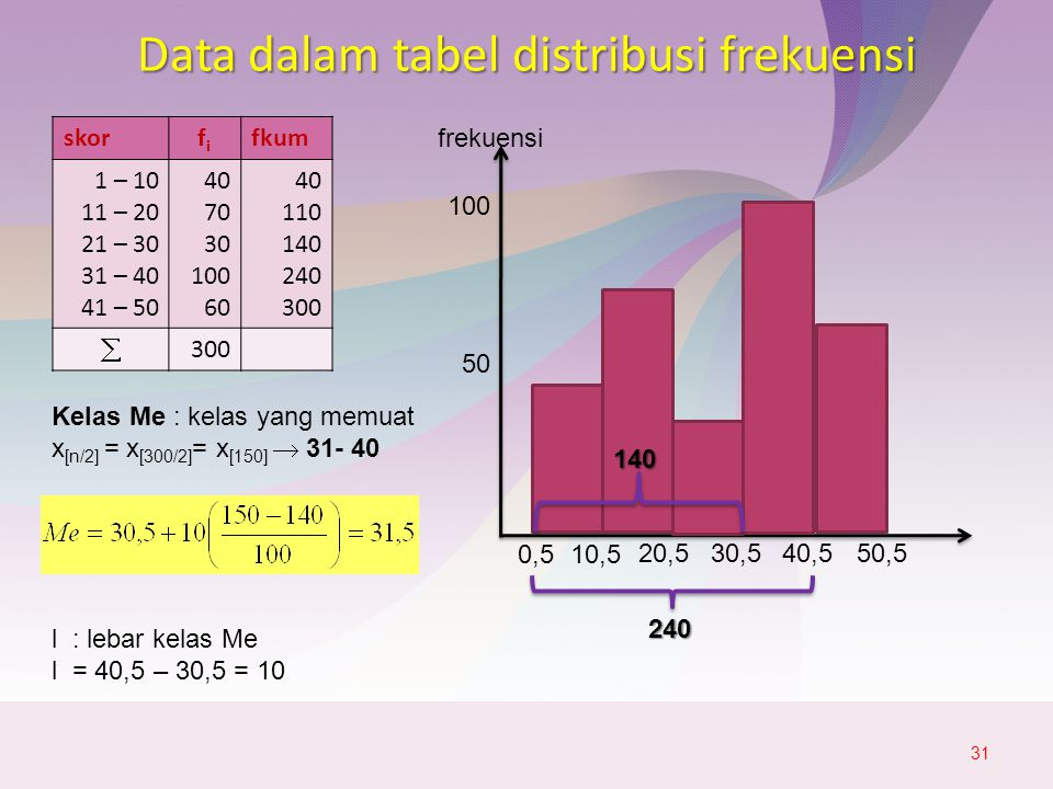 Data dalam tabel distribusi frekuensi