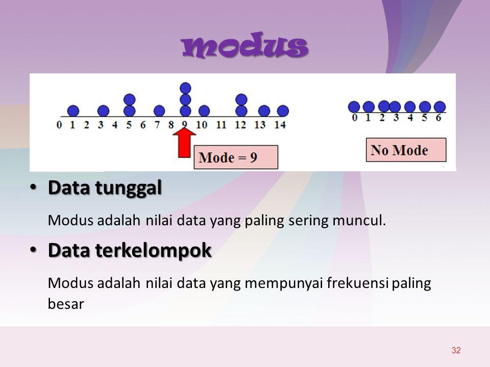 modus Data tunggal Modus adalah nilai data yang paling sering muncul.