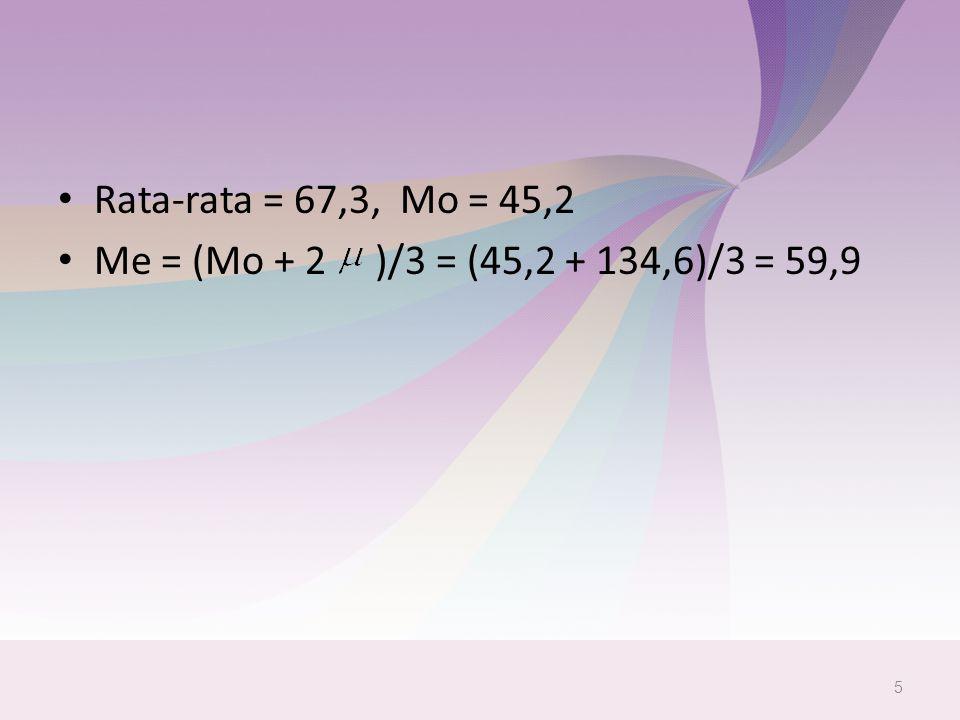 Rata-rata = 67,3, Mo = 45,2 Me = (Mo + 2 )/3 = (45,2 + 134,6)/3 = 59,9