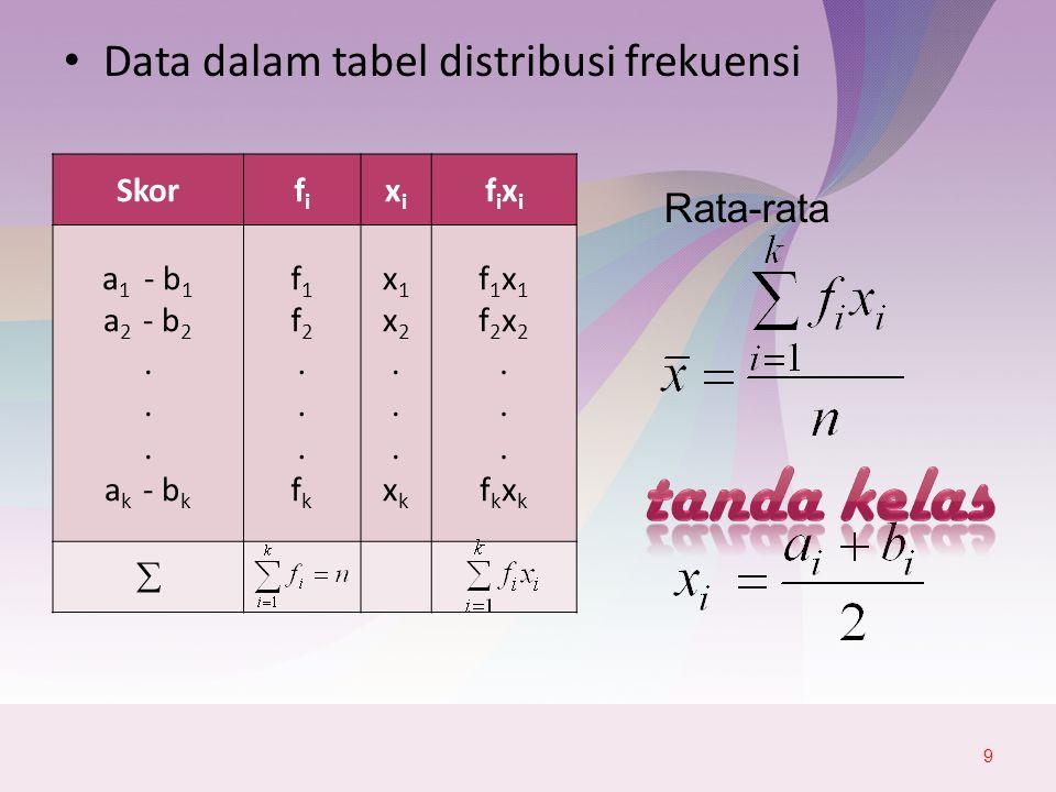 tanda kelas Data dalam tabel distribusi frekuensi Rata-rata Skor fi xi