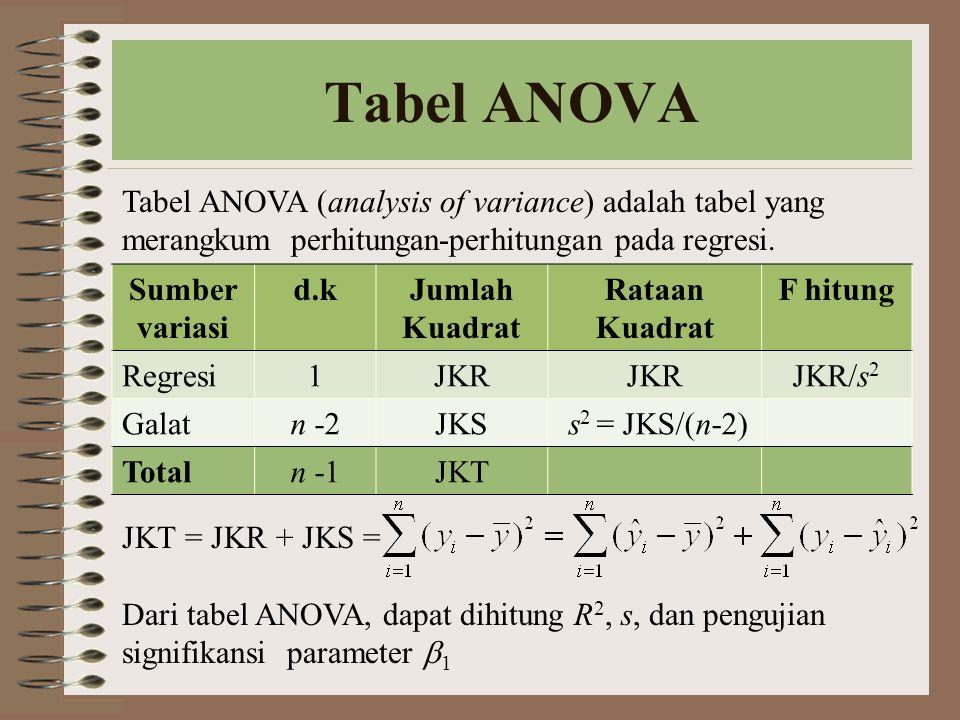 Tabel ANOVA Tabel ANOVA (analysis of variance) adalah tabel yang merangkum perhitungan-perhitungan pada regresi.