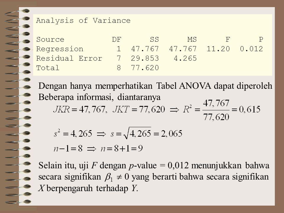 Dengan hanya memperhatikan Tabel ANOVA dapat diperoleh