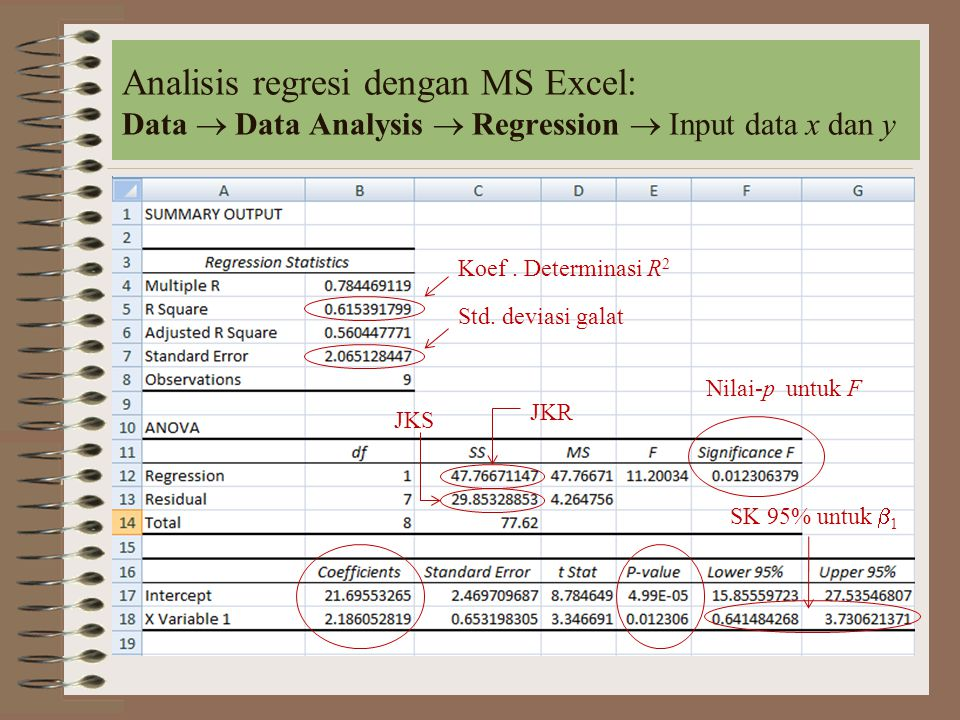 Analisis regresi dengan MS Excel: Data  Data Analysis  Regression  Input data x dan y
