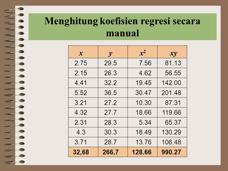 Menghitung koefisien regresi secara manual
