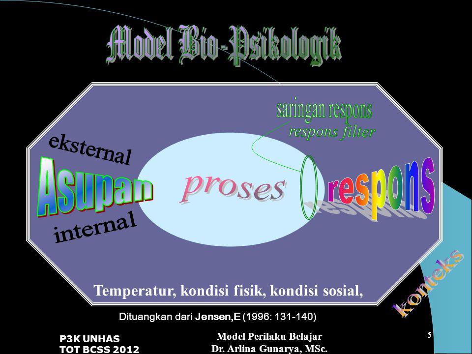 eksternal internal Model Bio-Psikologik proses konteks