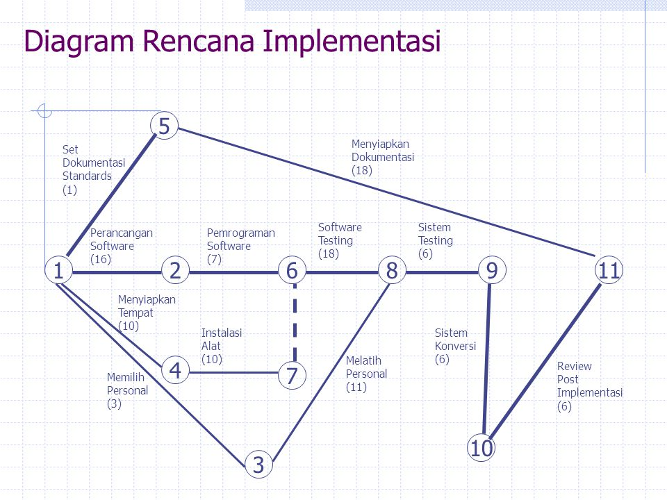 Diagram Rencana Implementasi