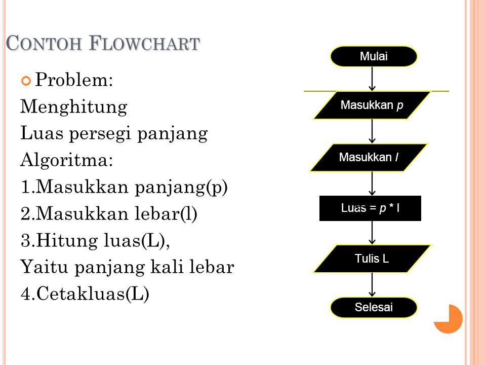Contoh Flowchart Problem: Menghitung Luas persegi panjang Algoritma: