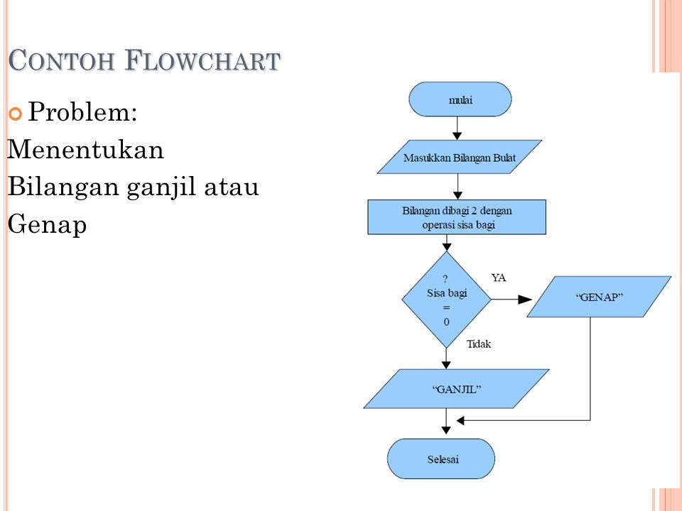 Contoh Flowchart Problem: Menentukan Bilangan ganjil atau Genap