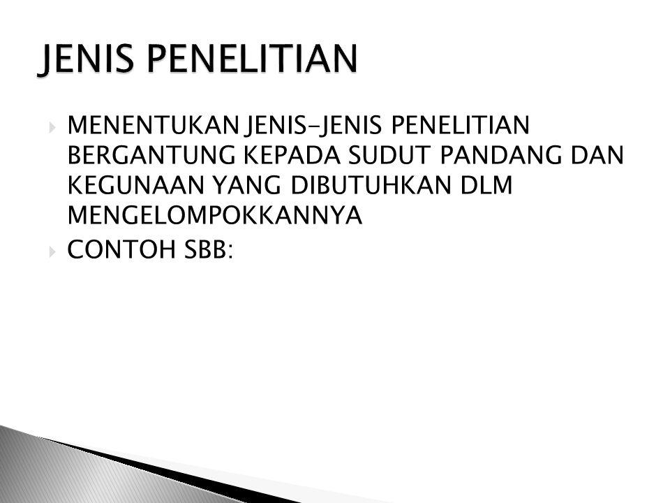 JENIS PENELITIAN MENENTUKAN JENIS-JENIS PENELITIAN BERGANTUNG KEPADA SUDUT PANDANG DAN KEGUNAAN YANG DIBUTUHKAN DLM MENGELOMPOKKANNYA.