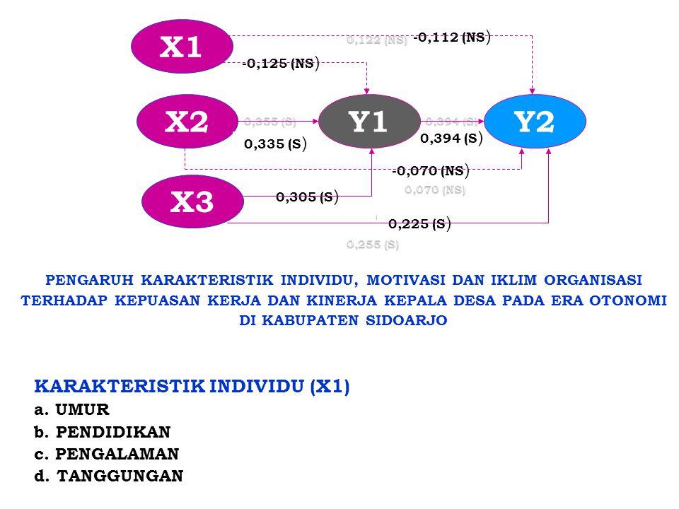 X1 X2 Y1 Y2 X3 KARAKTERISTIK INDIVIDU (X1) a. UMUR b. PENDIDIKAN