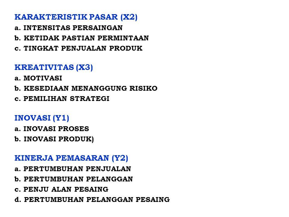 KARAKTERISTIK PASAR (X2) a. INTENSITAS PERSAINGAN b
