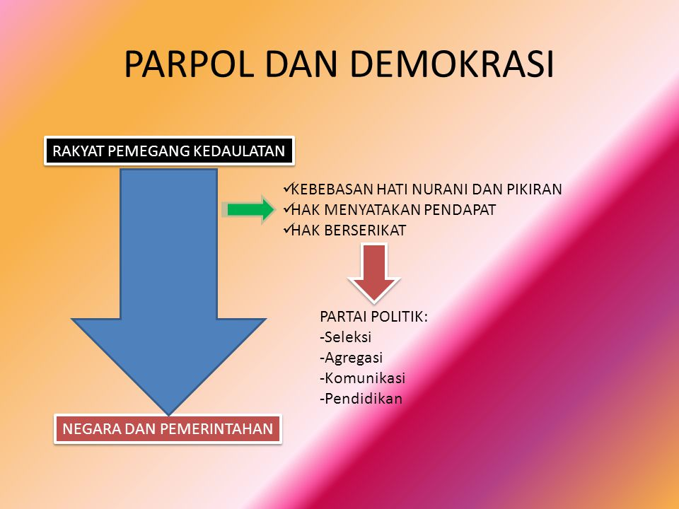 PARPOL DAN DEMOKRASI RAKYAT PEMEGANG KEDAULATAN