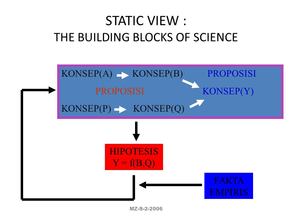STATIC VIEW : THE BUILDING BLOCKS OF SCIENCE