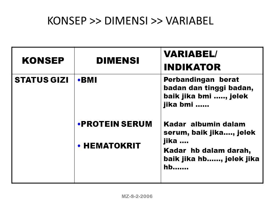KONSEP >> DIMENSI >> VARIABEL