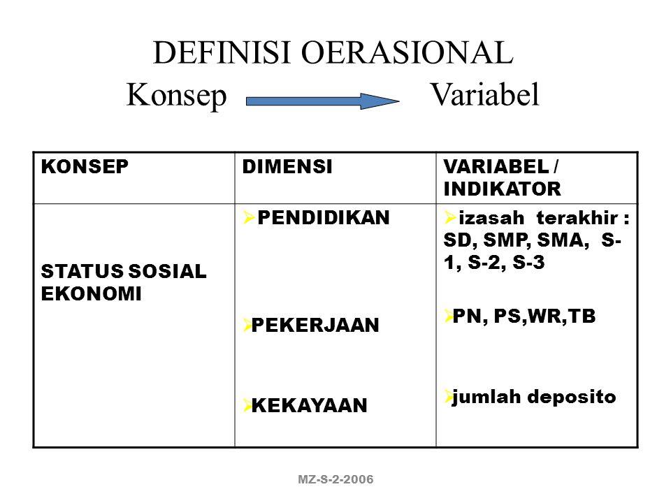 DEFINISI OERASIONAL Konsep Variabel KONSEP DIMENSI