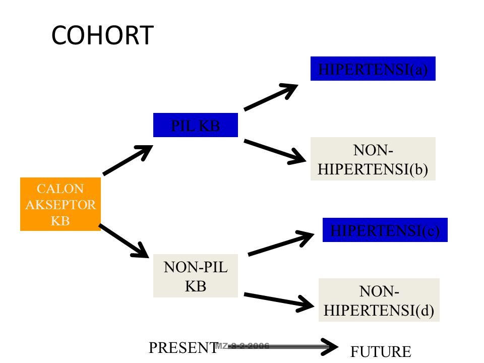 COHORT HIPERTENSI(a) PIL KB NON-HIPERTENSI(b) HIPERTENSI(c) NON-PIL KB