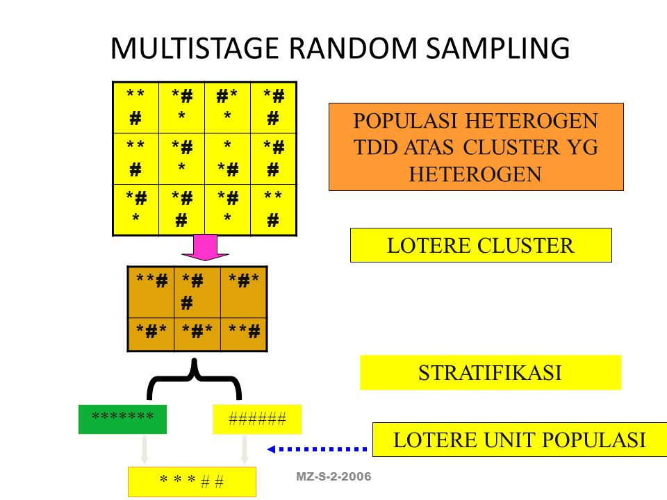 MULTISTAGE RANDOM SAMPLING