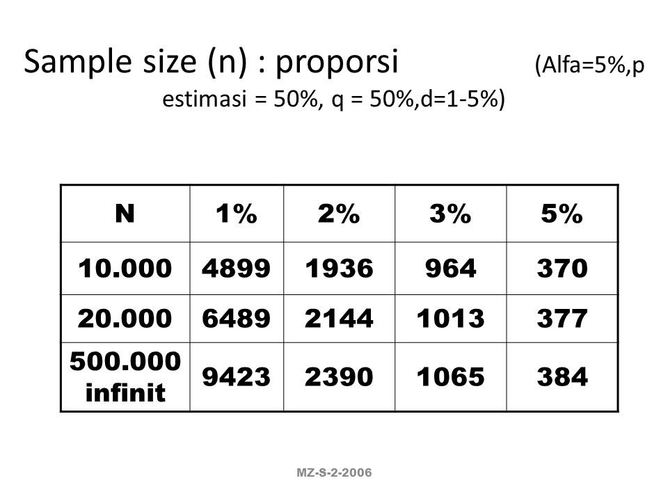 Sample size (n) : proporsi (Alfa=5%,p estimasi = 50%, q = 50%,d=1-5%)