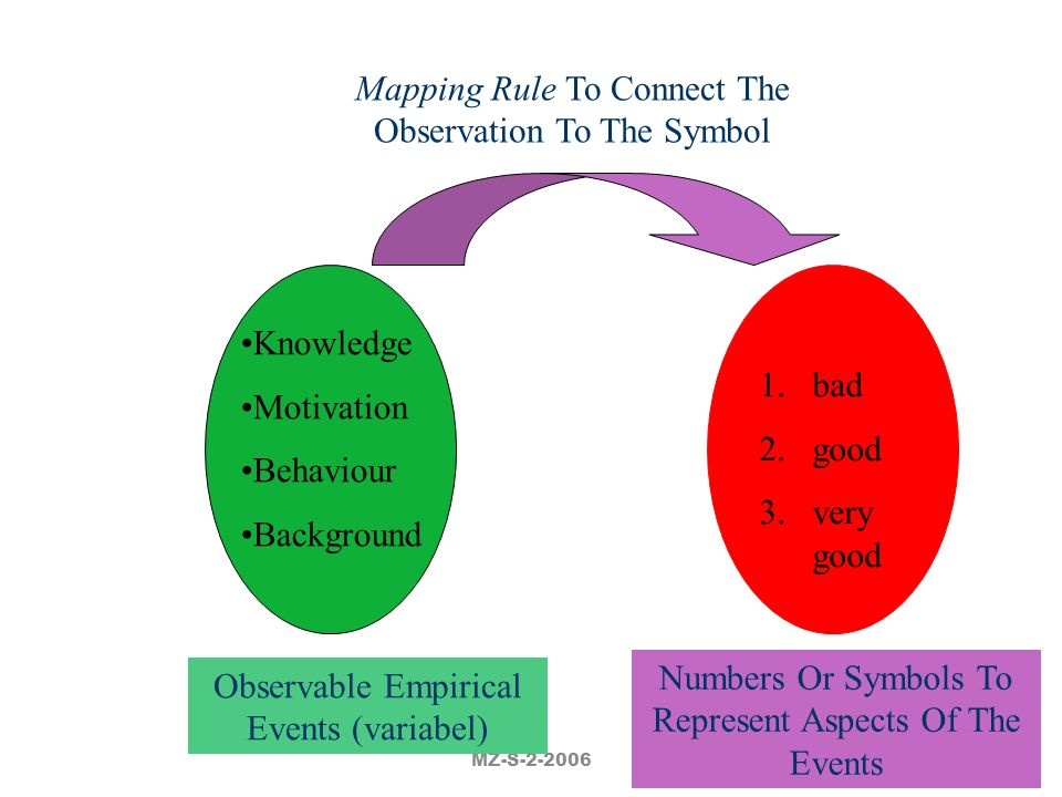 Mapping Rule To Connect The Observation To The Symbol