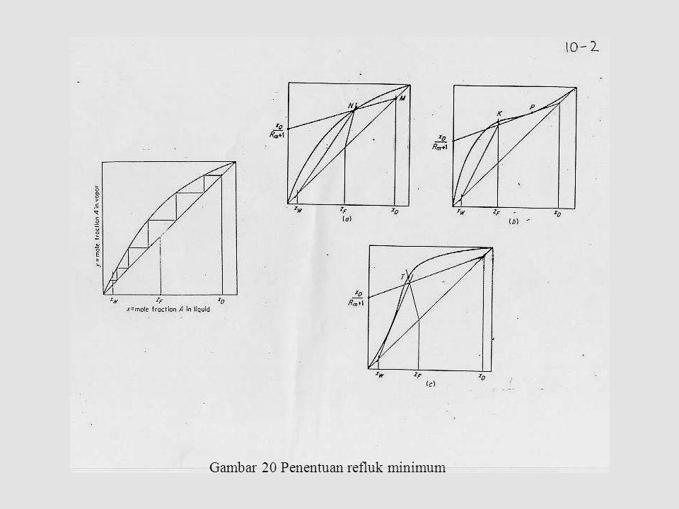 Gambar 20 Penentuan refluk minimum