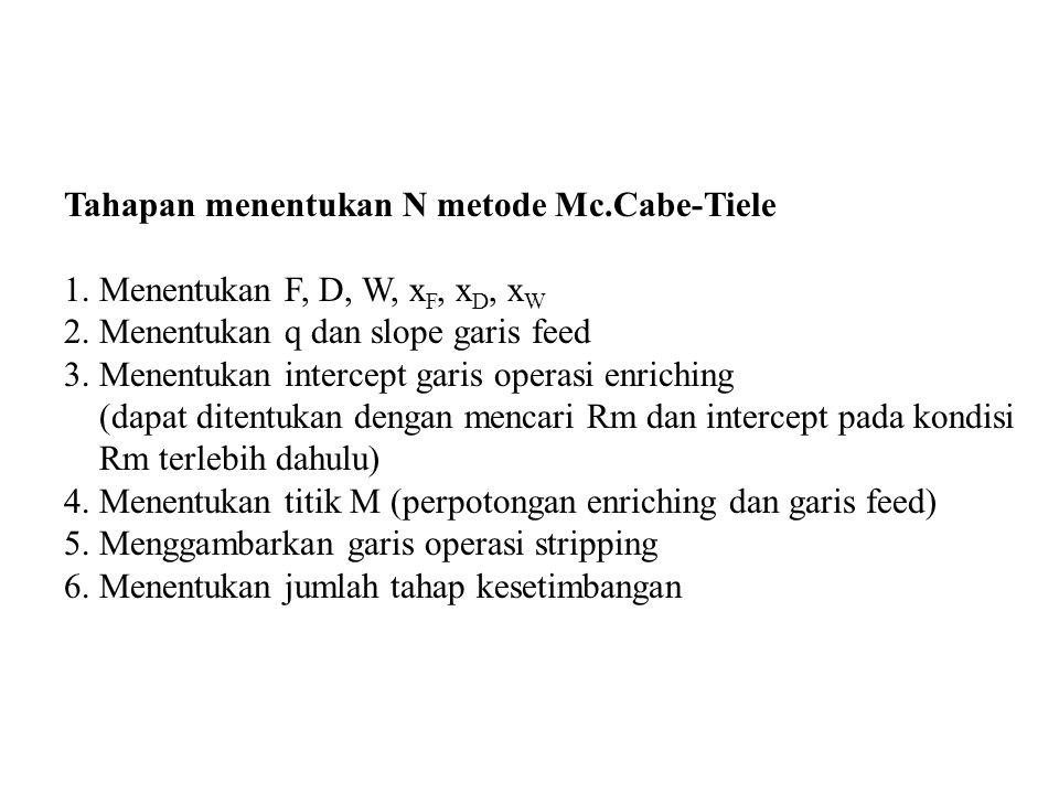 Tahapan menentukan N metode Mc.Cabe-Tiele