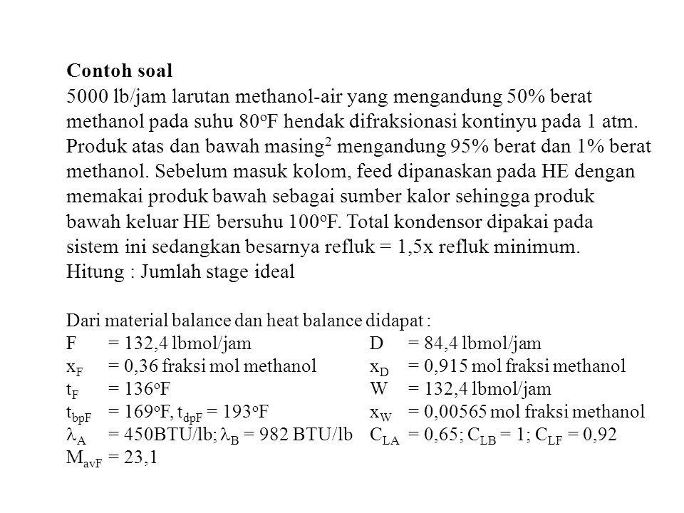 5000 lb/jam larutan methanol-air yang mengandung 50% berat