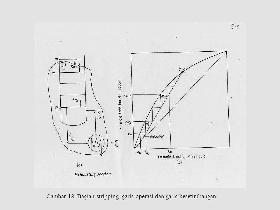 Gambar 18. Bagian stripping, garis operasi dan garis kesetimbangan