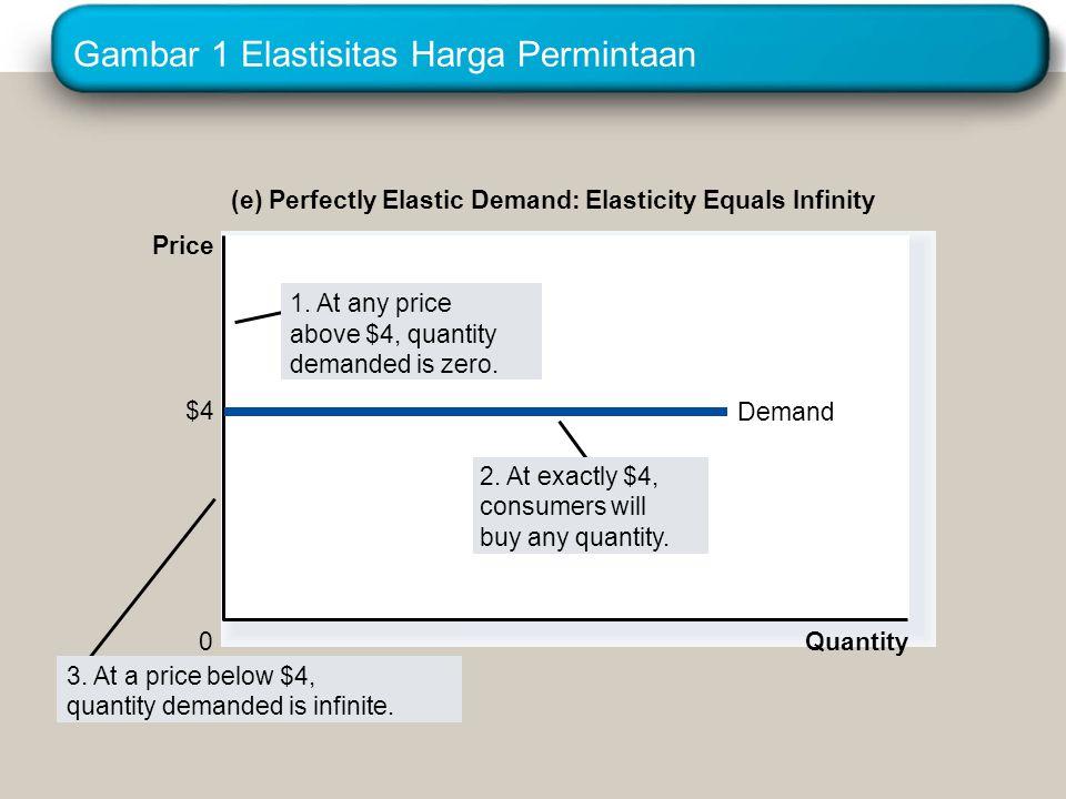 Gambar 1 Elastisitas Harga Permintaan