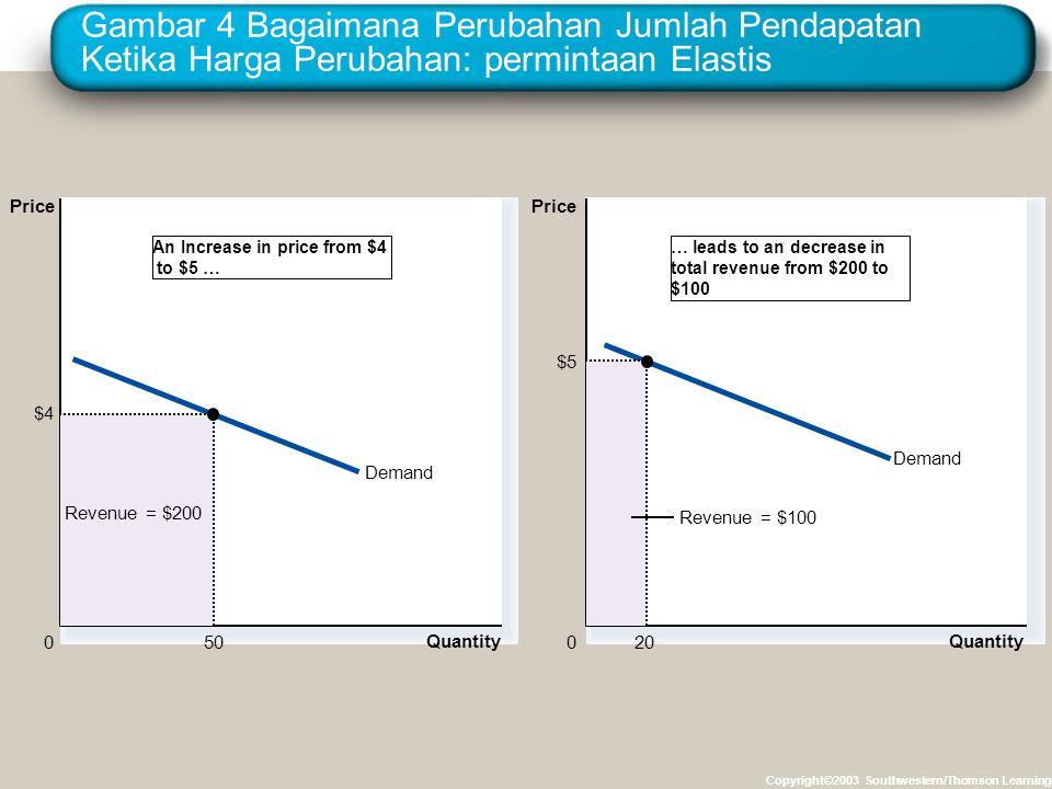 Gambar 4 Bagaimana Perubahan Jumlah Pendapatan Ketika Harga Perubahan: permintaan Elastis