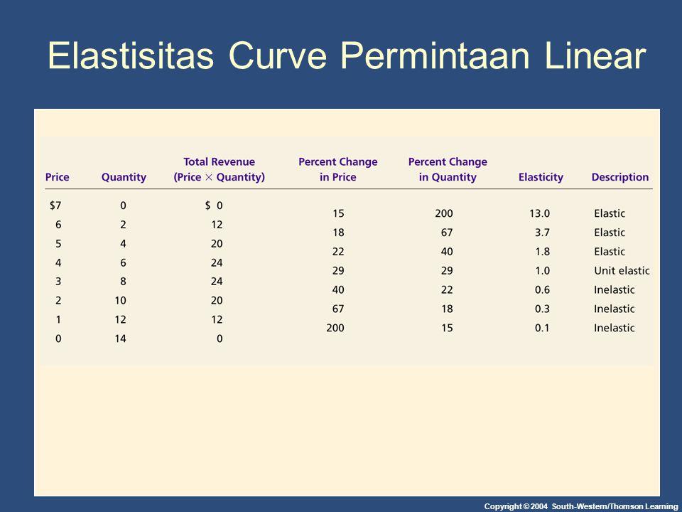Elastisitas Curve Permintaan Linear